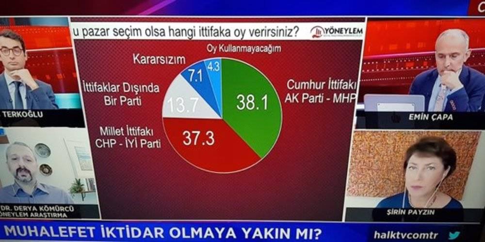 Halk TV'nin yayınladığı ankette HDP diye bir parti yok!